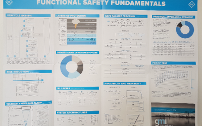 New Functional Safety Fundamentals Poster